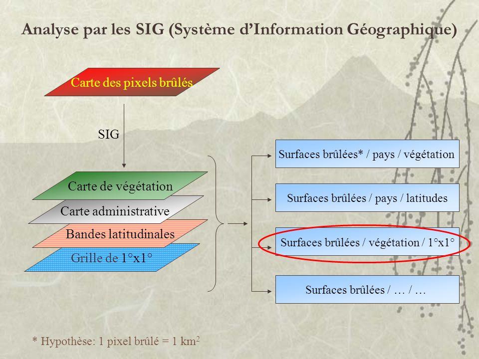 Analyse par les SIG (Système d'Information Géographique)