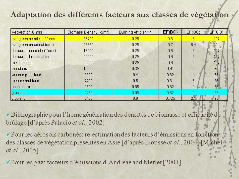 Adaptation des différents facteurs aux classes de végétation