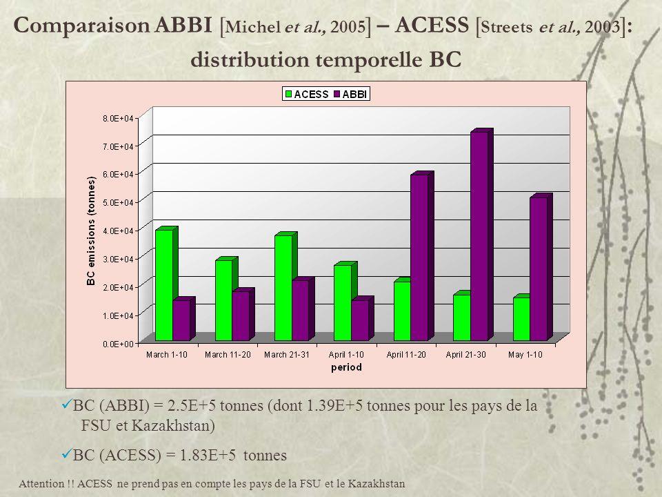 distribution temporelle BC