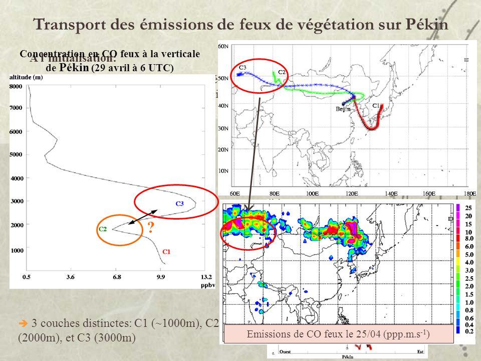 Transport des émissions de feux de végétation sur Pékin