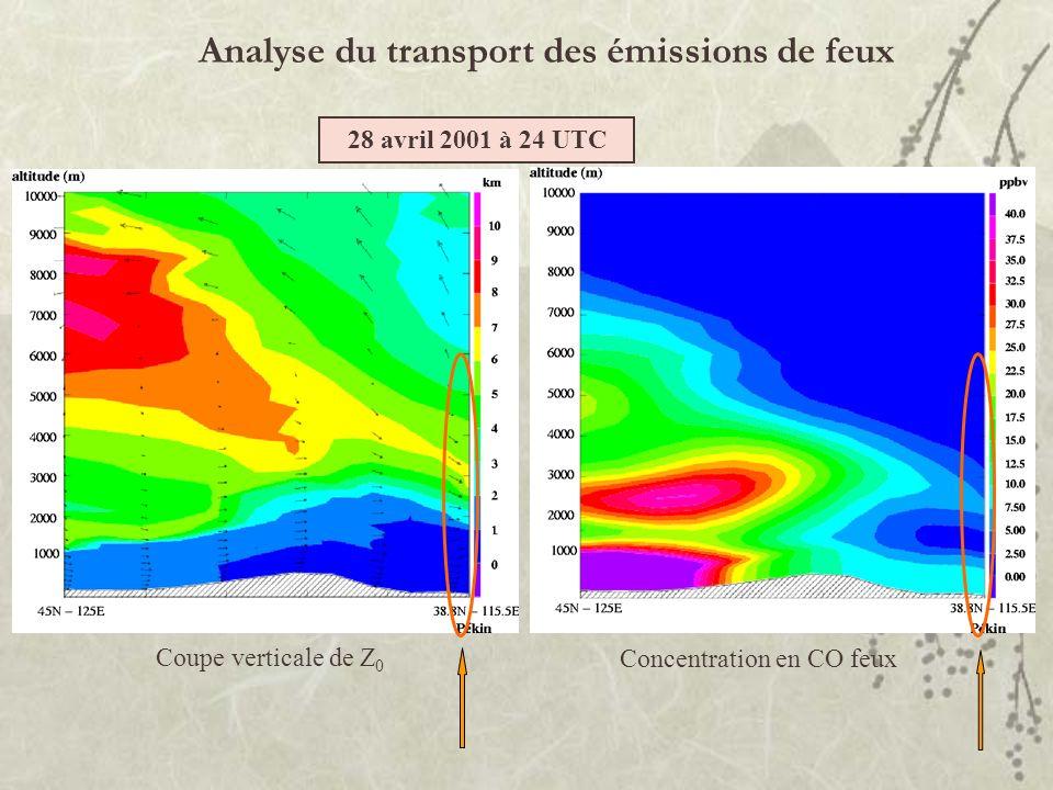 Analyse du transport des émissions de feux