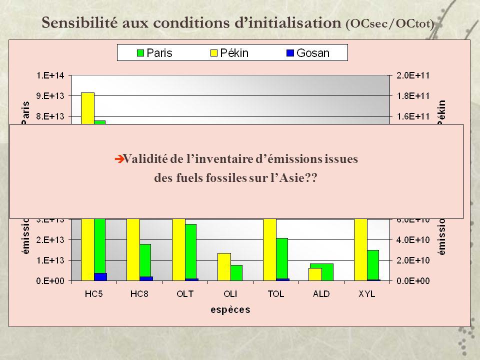 Sensibilité aux conditions d'initialisation (OCsec/OCtot)