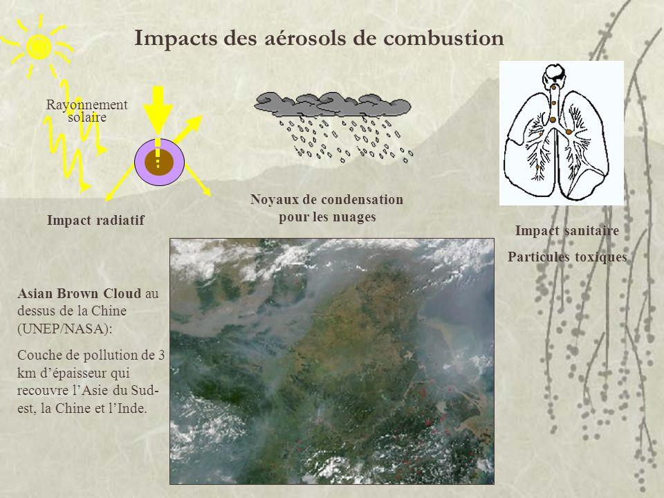 Impacts des aérosols de combustion