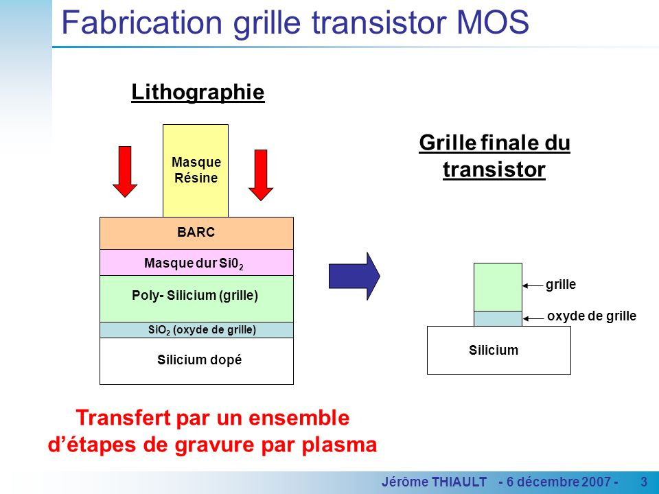 Fabrication grille transistor MOS