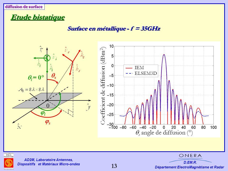 Surface en métallique - f = 35GHz