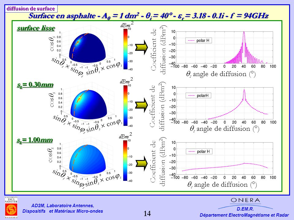 Coefficient de diffusion (dBm2)