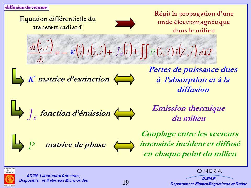Pertes de puissance dues à l'absorption et à la diffusion