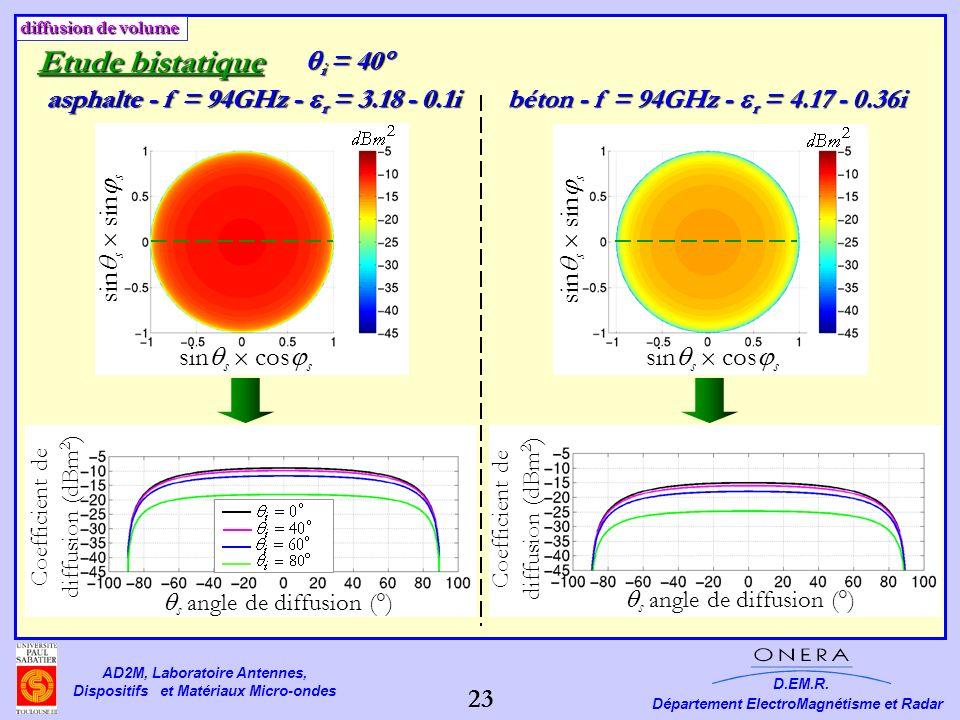asphalte - f = 94GHz - r = 3.18 - 0.1i