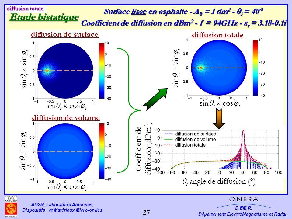 Etude bistatique Surface lisse en asphalte - A0 = 1 dm2 - i = 40