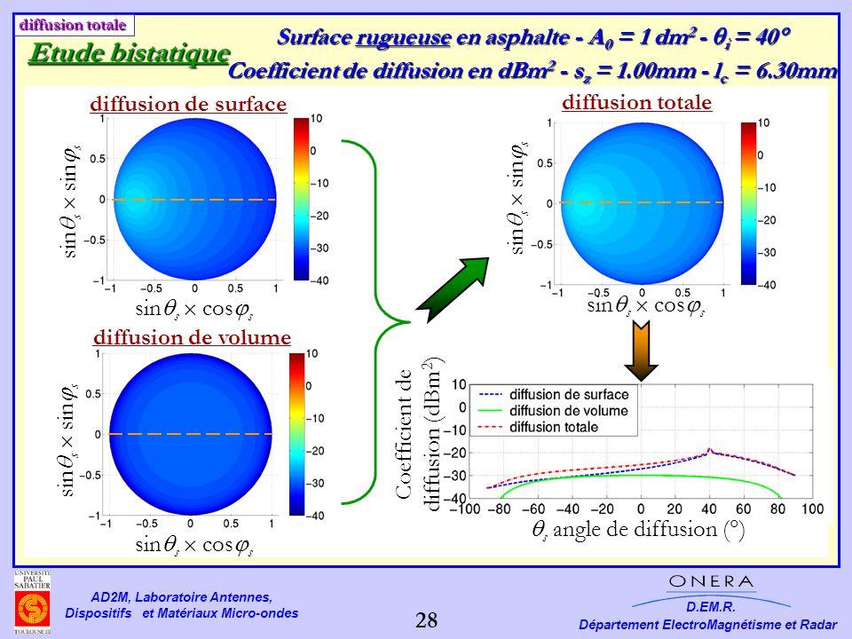 Etude bistatique Surface rugueuse en asphalte - A0 = 1 dm2 - i = 40