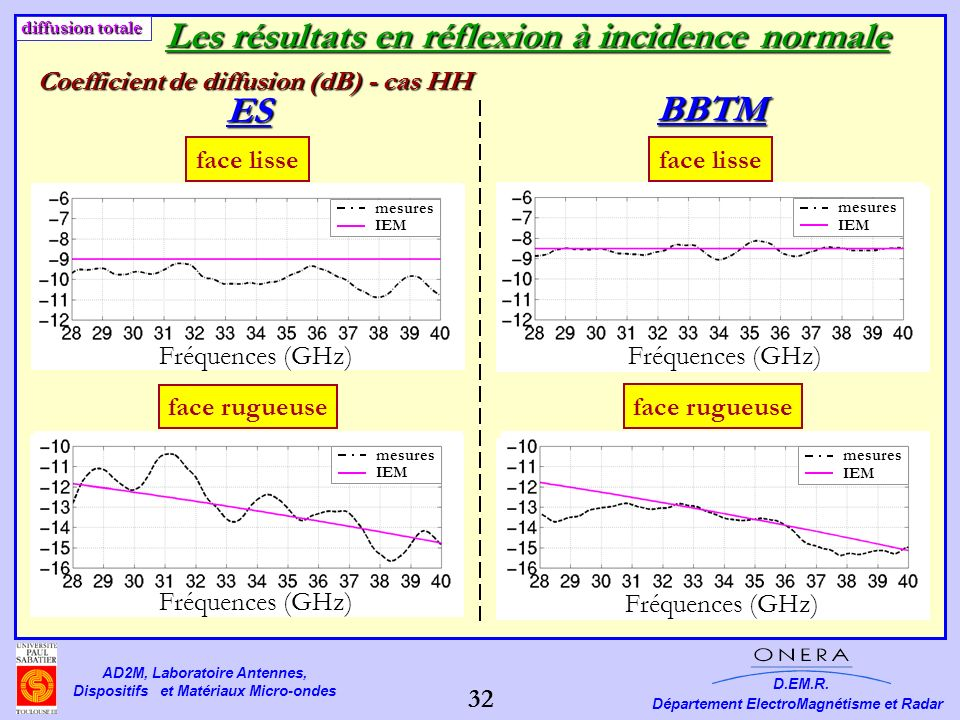 Les résultats en réflexion à incidence normale ES BBTM