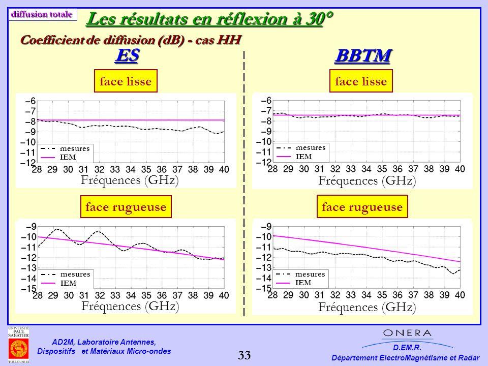 Les résultats en réflexion à 30 ES BBTM