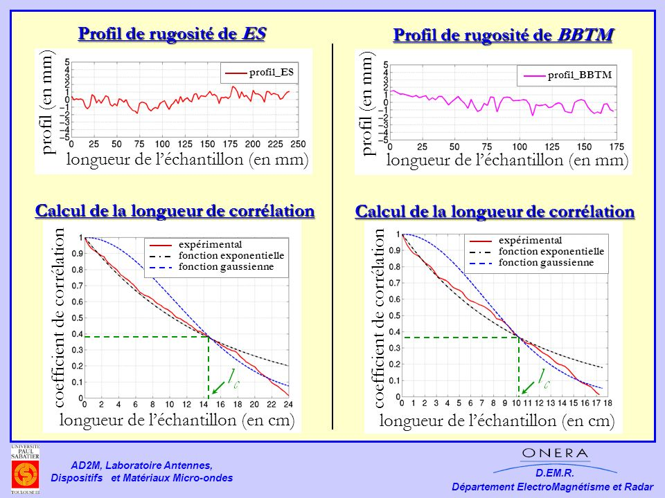 Profil de rugosité de ES Profil de rugosité de BBTM