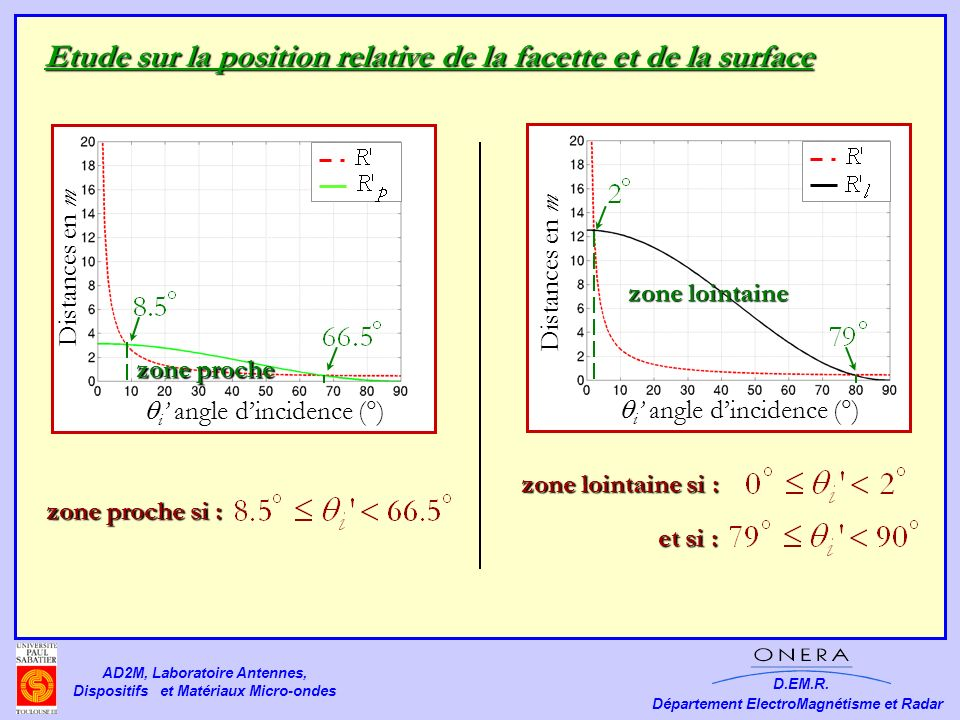 Etude sur la position relative de la facette et de la surface