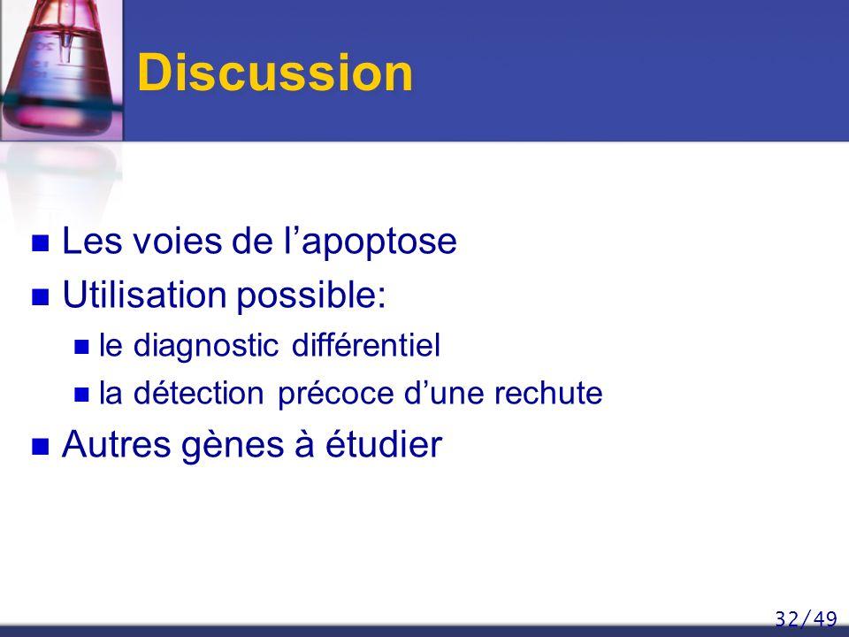 Discussion Les voies de l'apoptose Utilisation possible: