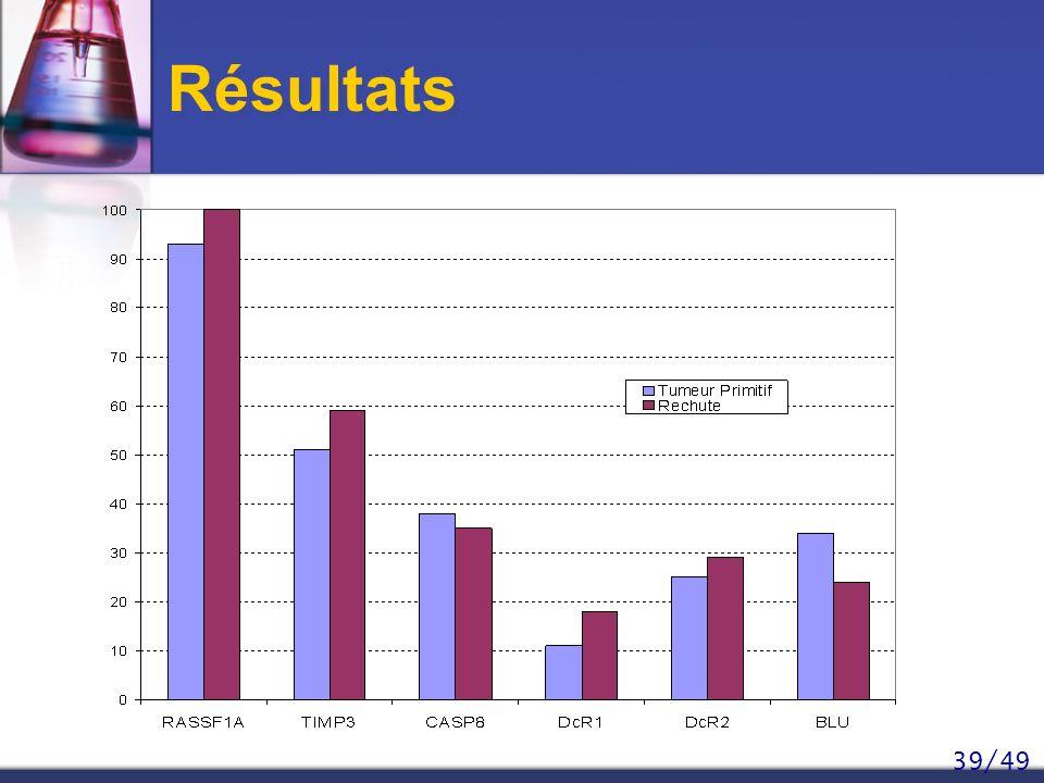 Résultats RASSF1A : le gène le plus souvent methylé