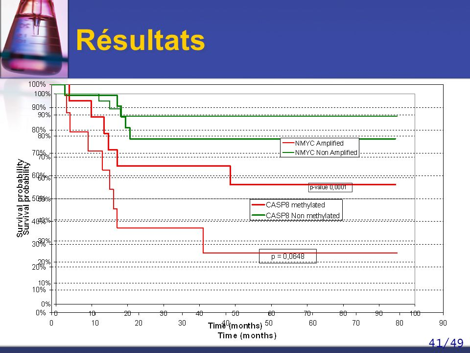 Résultats Cohorte représentative: distribution des stades cliniques, frequence de la déletion de 1p etc.