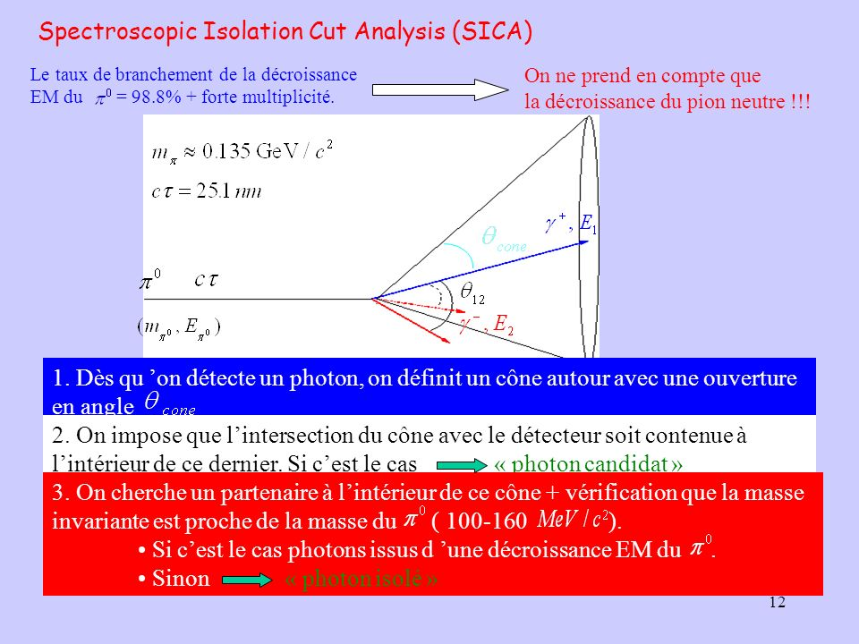 Spectroscopic Isolation Cut Analysis (SICA)