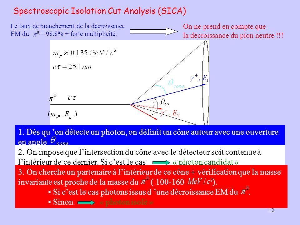 Spectroscopic Isolation Cut Analysis (SICA)
