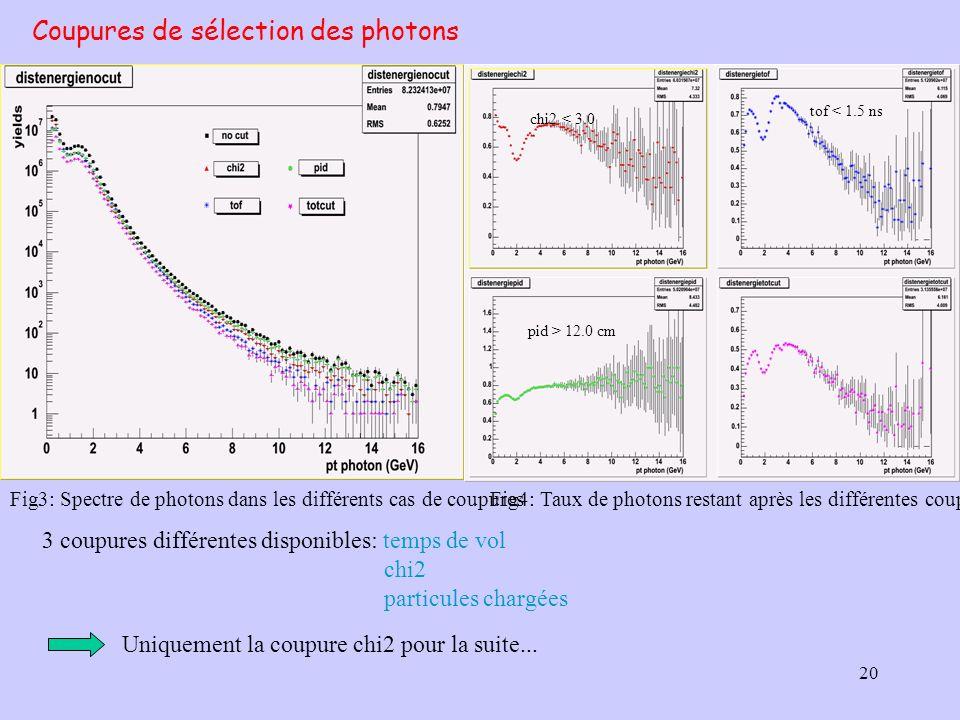Coupures de sélection des photons