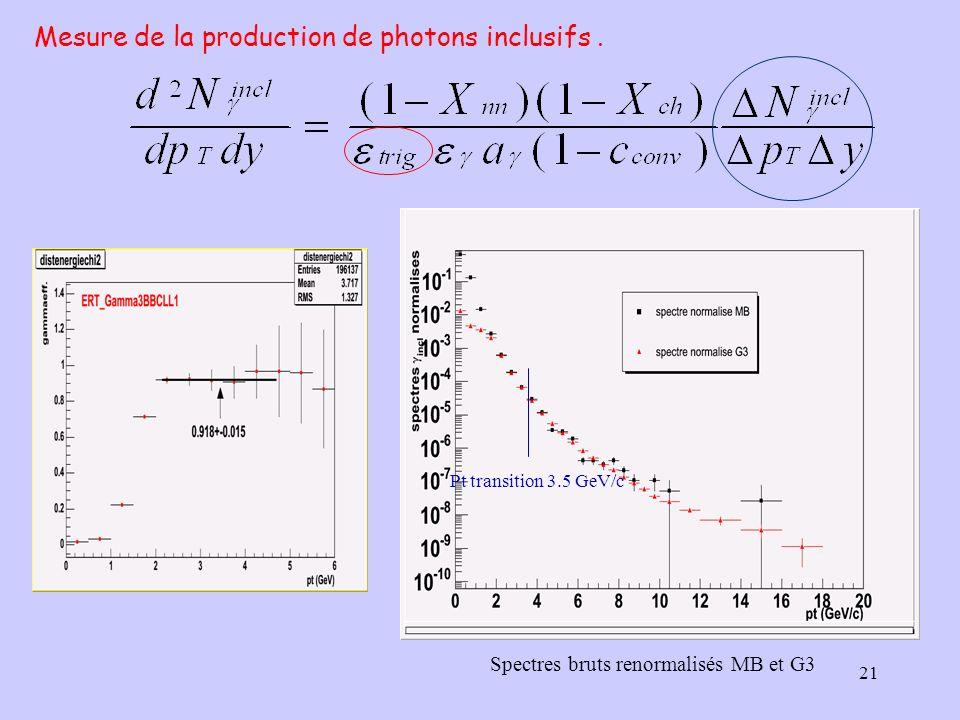 Mesure de la production de photons inclusifs .