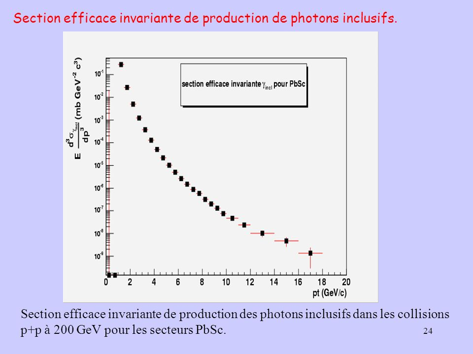 Section efficace invariante de production de photons inclusifs.