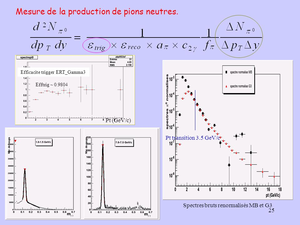 Mesure de la production de pions neutres.