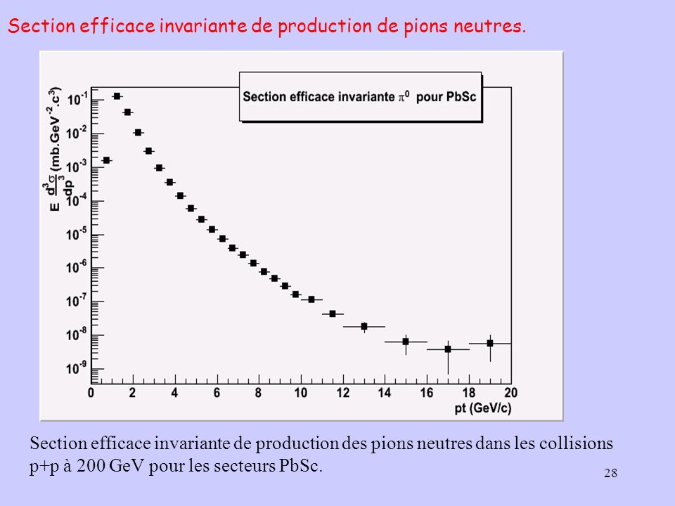 Section efficace invariante de production de pions neutres.