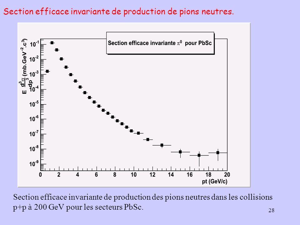 Section efficace invariante de production de pions neutres.