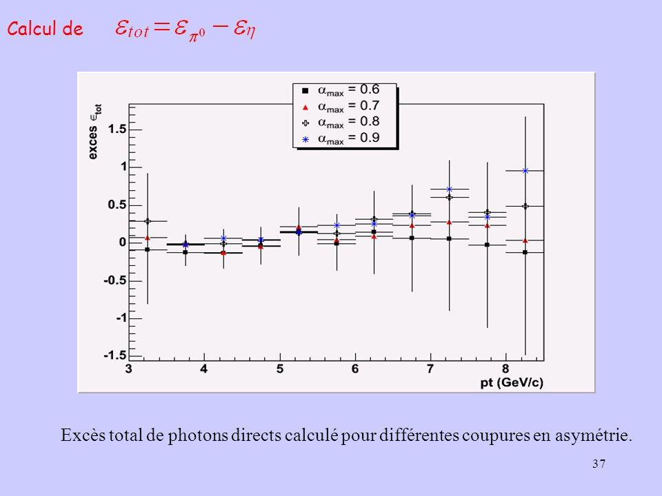 Calcul de Excès total de photons directs calculé pour différentes coupures en asymétrie.