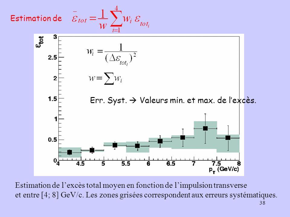 Estimation de Err. Syst.  Valeurs min. et max. de l'excès. Estimation de l'excès total moyen en fonction de l'impulsion transverse.