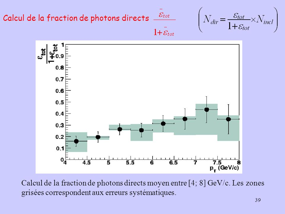Calcul de la fraction de photons directs