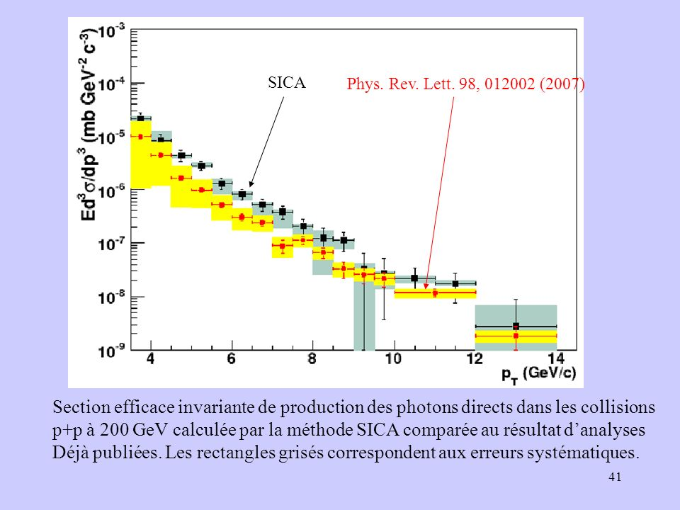 SICA Phys. Rev. Lett. 98, (2007) Section efficace invariante de production des photons directs dans les collisions.