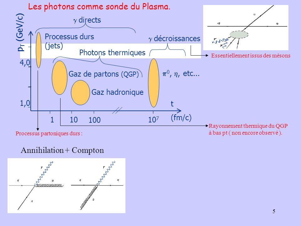 Les photons comme sonde du Plasma.