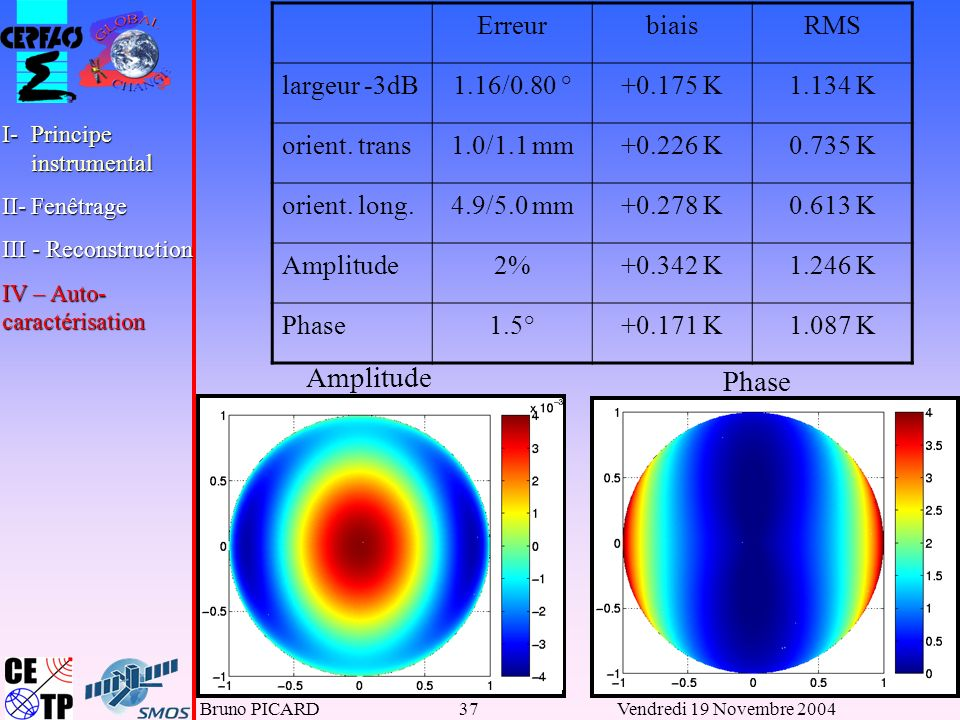 Amplitude Phase Erreur biais RMS largeur -3dB 1.16/0.80 ° +0.175 K