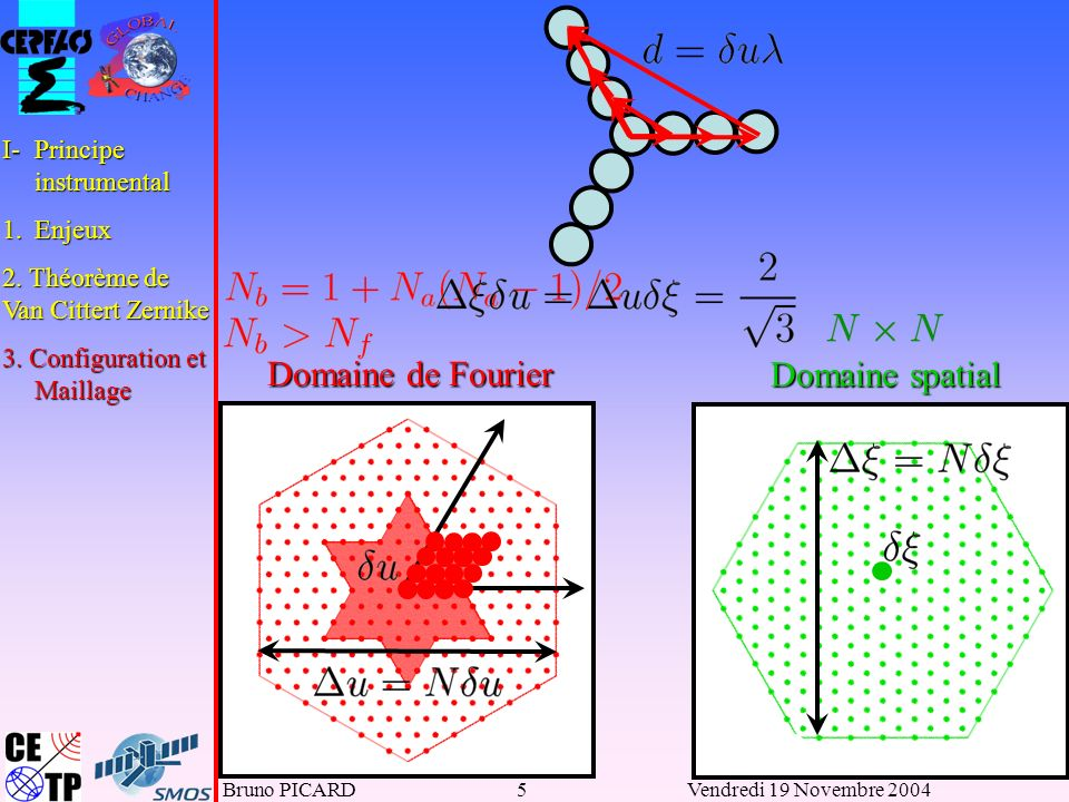 Domaine de Fourier Domaine spatial I- Principe instrumental 1. Enjeux