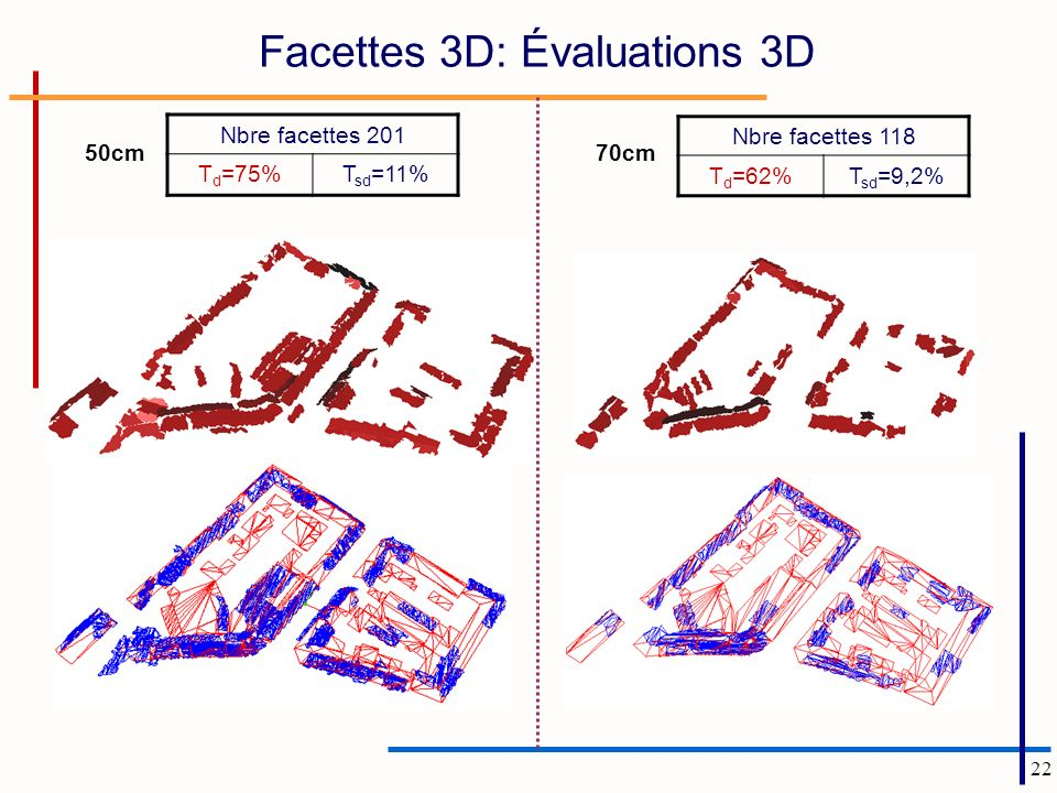 Facettes 3D: Évaluations 3D