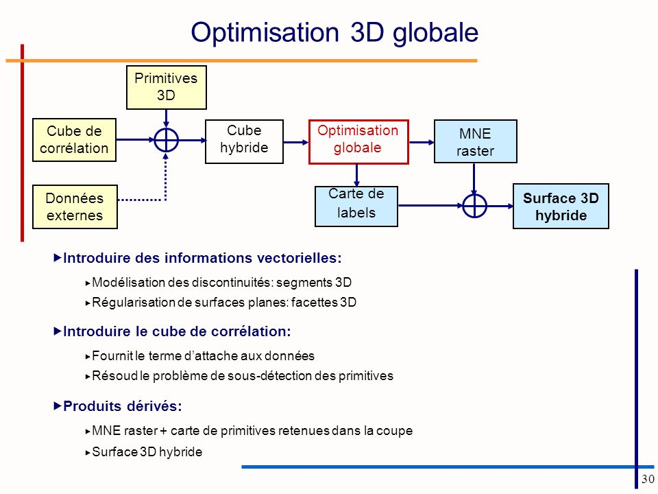 Optimisation 3D globale