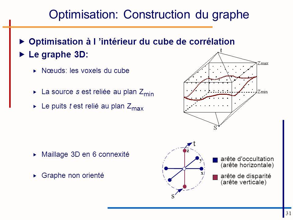 Optimisation: Construction du graphe