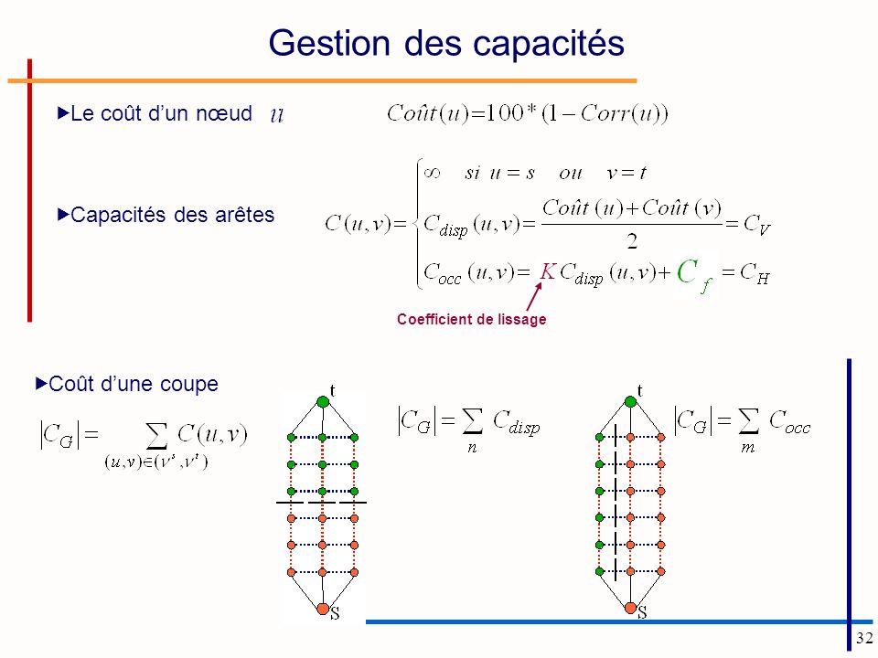 Gestion des capacités Le coût d'un nœud : Capacités des arêtes