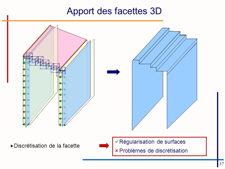 Apport des facettes 3D Régularisation de surfaces