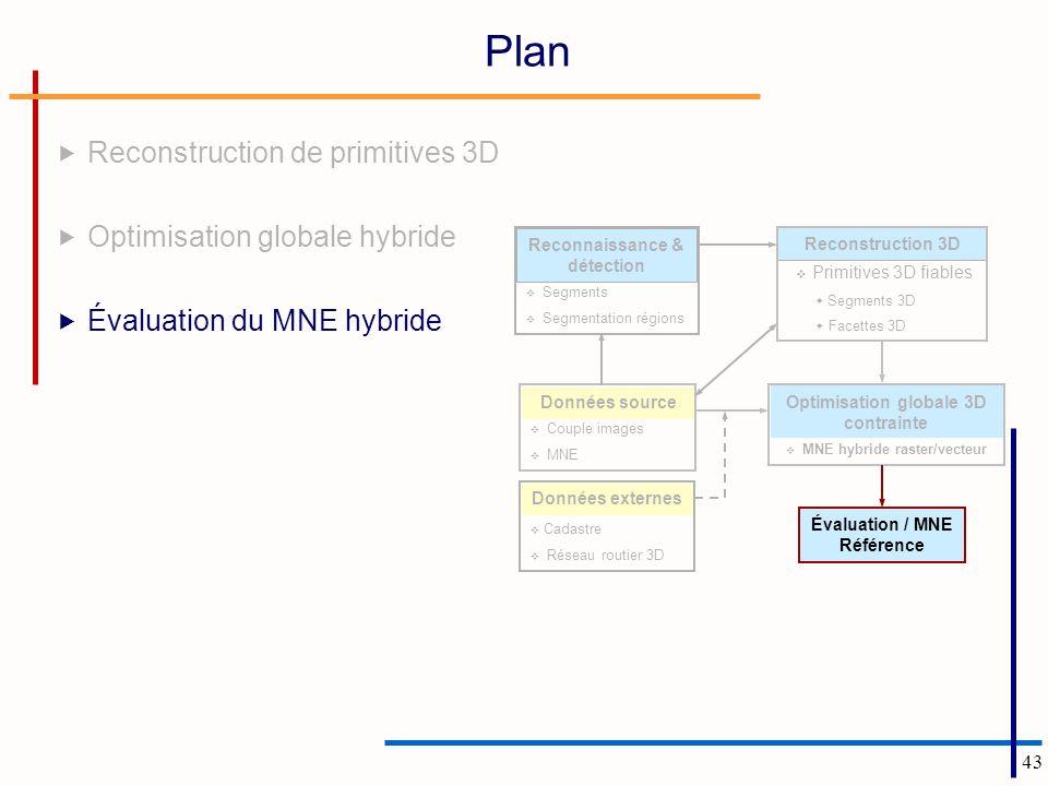 Plan Reconstruction de primitives 3D Optimisation globale hybride
