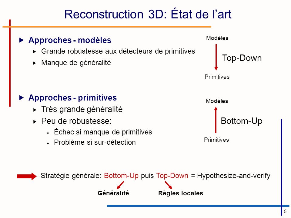 Reconstruction 3D: État de l'art