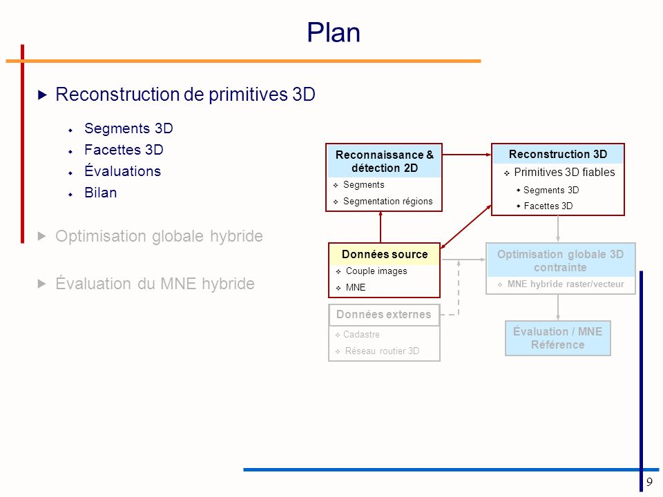 Plan Reconstruction de primitives 3D Optimisation globale hybride