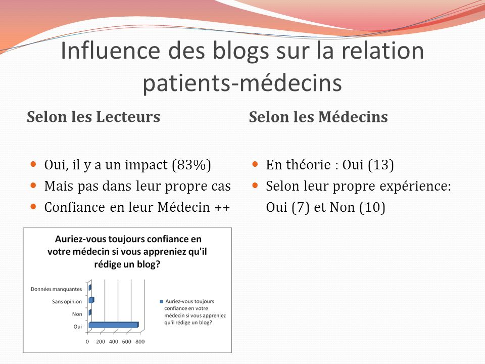 Influence des blogs sur la relation patients-médecins