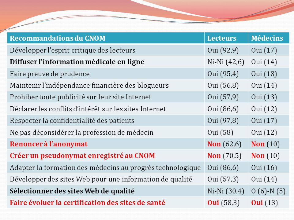 Recommandations du CNOM Lecteurs Médecins