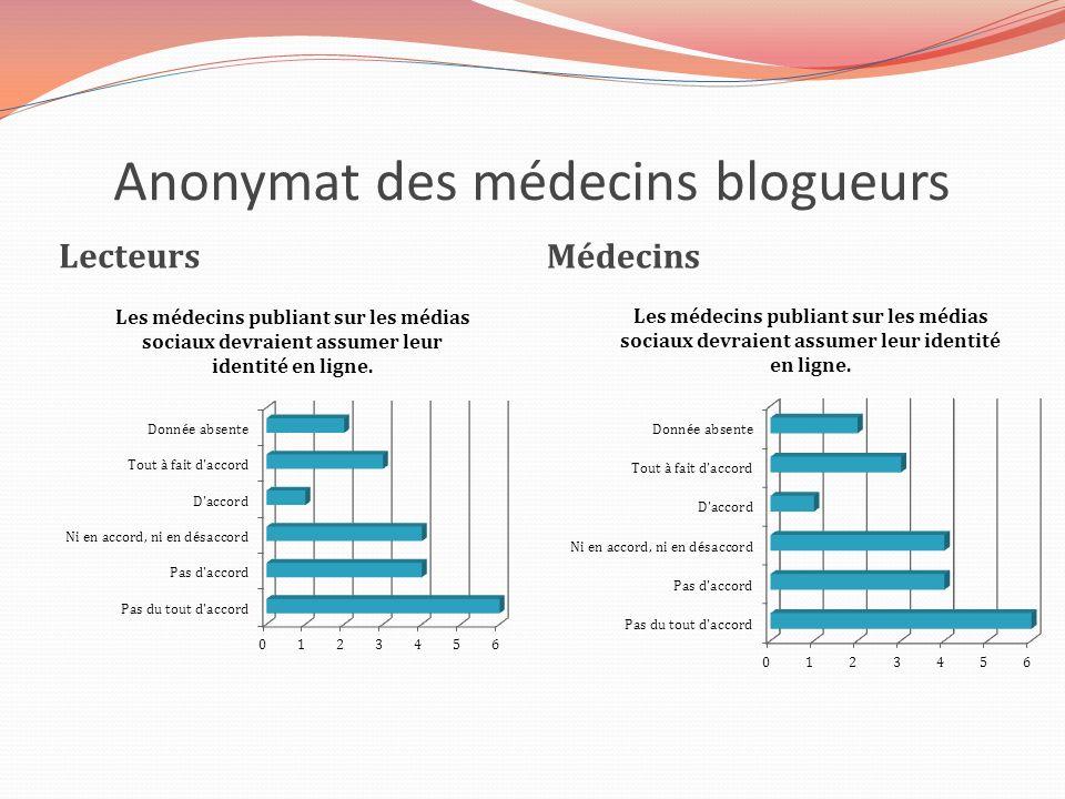 Anonymat des médecins blogueurs