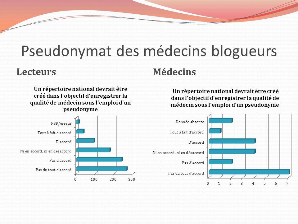 Pseudonymat des médecins blogueurs
