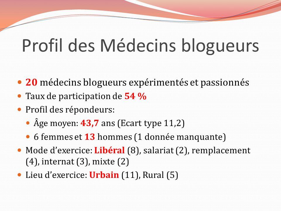 Profil des Médecins blogueurs