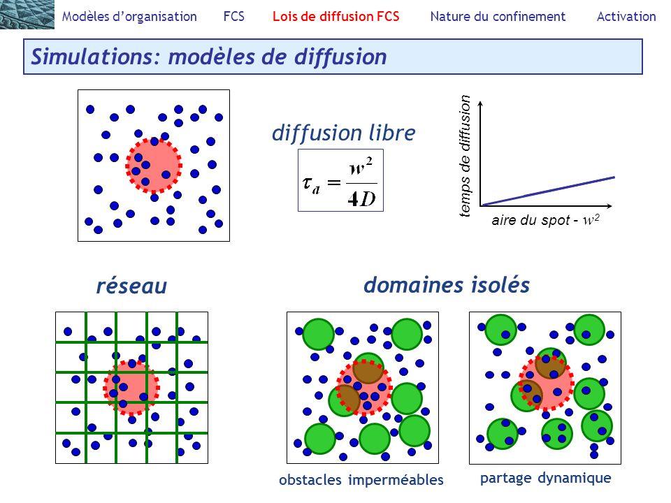 Simulations: modèles de diffusion